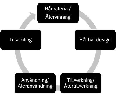 Processbild beskrivande Cirkulär ekonomi